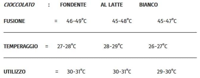 Temperature di fusione e di utilizzo del cioccolato per la preparazione dell'uovo