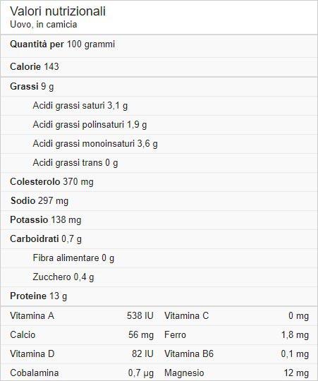 tabella delle proprietà nutrizionali delle uova in camicia