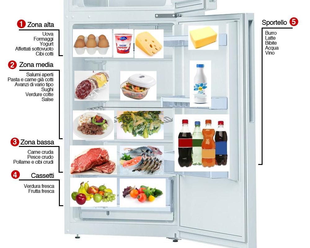 Dove riporre le uova all'interno del frigorifero