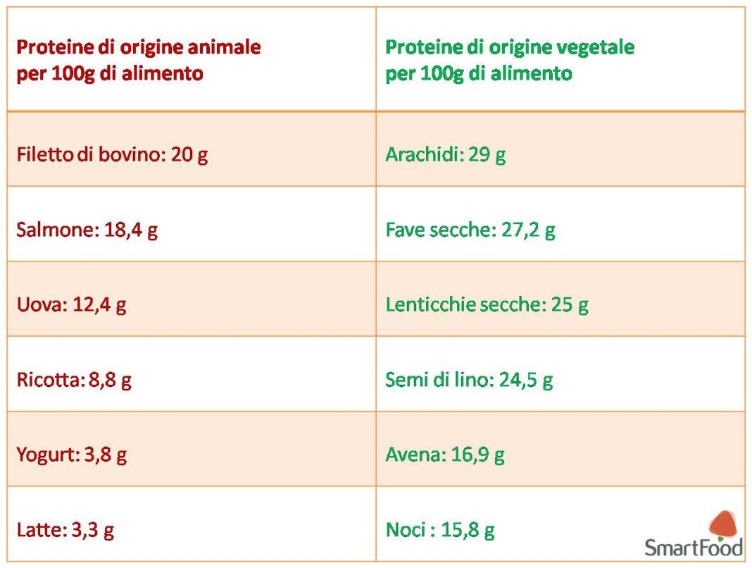 Tabella comparativa proteine animali e vegetali
