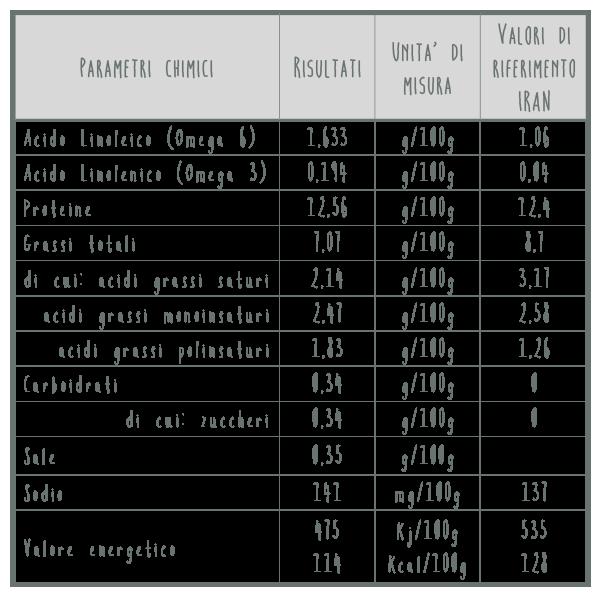 tabella valori nutritivi uova galline allevate con canapa | Allevamento Bio L'uovo e la canapa