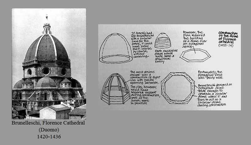 La cupola del Brunelleschi e la sezione a uovo spuntato
