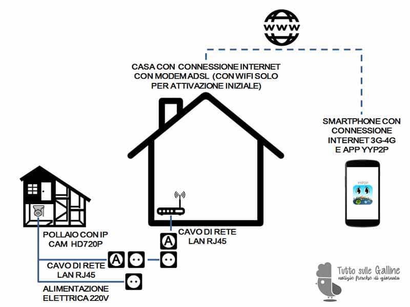Schema raffigurante l'esempio di installazione di IP CAM per il monitoraggio da remoto del pollaio (senza cavo di rete da router a pollaio)