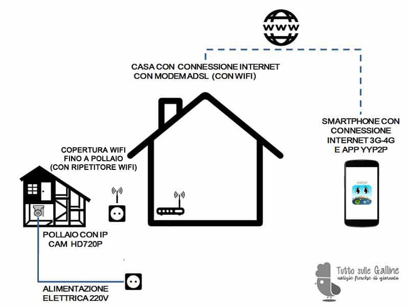 Schema raffigurante l'esempio di installazione di IP CAM per il monitoraggio da remoto del pollaio (con connessione wifi che fa utilizzo di ripetitori di segnale)