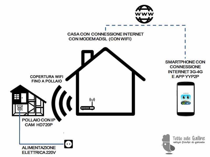 Schema raffigurante l'esempio di installazione di IP CAM per il monitoraggio da remoto del pollaio (con connessione wifi)