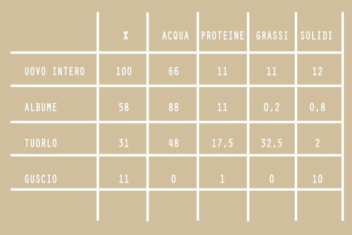 tabella composizione uovo (proteine e grassi di guscio, albume e tuorlo)